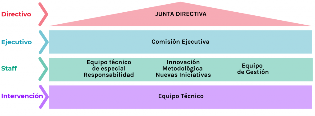 Organigrama-asociacion-mujeres-opañel