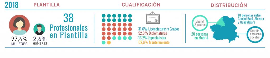 Infografia el equipo de la Asociacion de Mujeres Opañel en 2018
